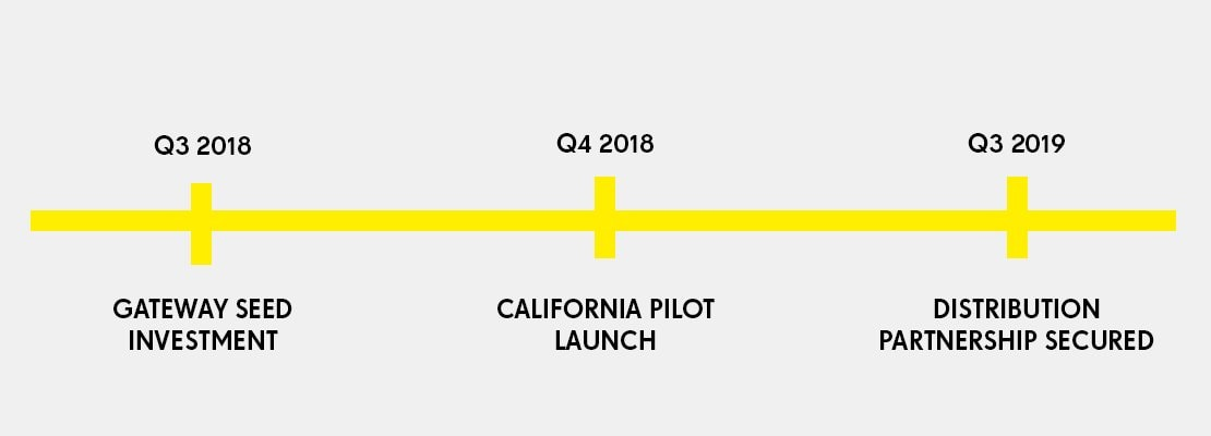 Jumpstart timeline