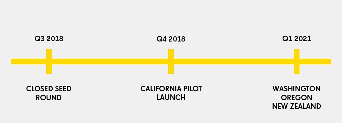 Timeline for website Jumpstart